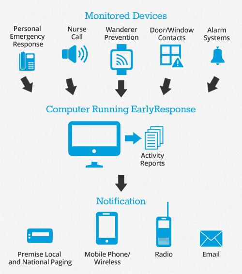 ReZcare Wireless Nurse Call System